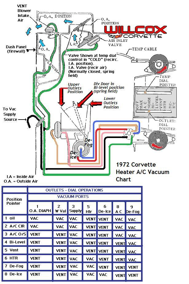 1972 Corvette Heater And Air Conditioning Vacuum Schematic Willcox. Corvette. 1975 Corvette Dash Diagram At Scoala.co