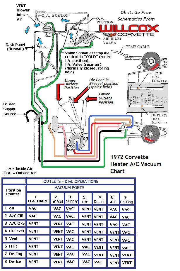 1972 corvette heater and air conditioning vacuum schematic.pdf 1972 corvette heater and air conditioning vacuum schematic heater and ac diagrams for 2000 chevy pickup at n-0.co
