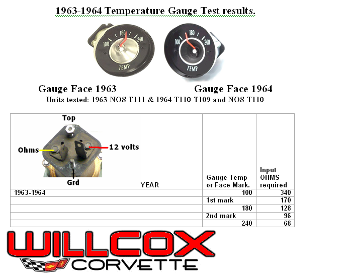 C2 1964 temperature gauge diagnostics corvetteforum chevrolet or you could test it with by taking two flashers they usually ohm out at about 50 ohms in a series and that should put you at the second mark or close sciox Choice Image