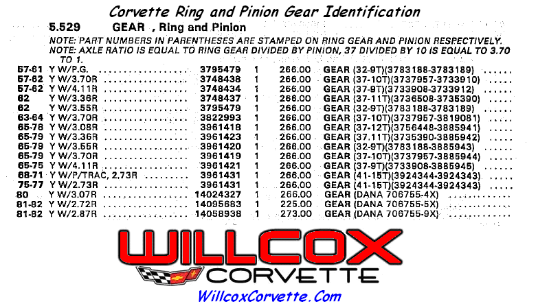 Corvette-ring-and-pinion-id
