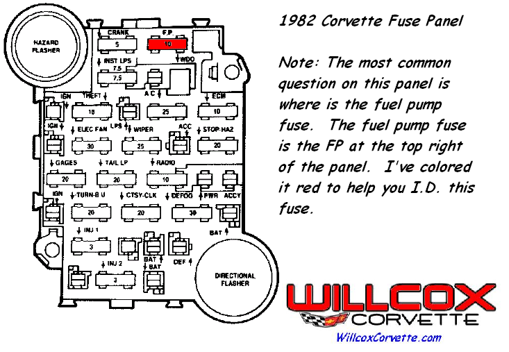 1982 corvette fuse panel and fuel pump fuse location and computer rh repairs willcoxcorvette com 82 Corvette Wiring Diagram Always Does a 1982 Corvette Fuse Panel Light-Up Red Fuse